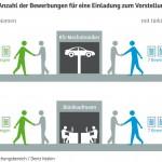SVR-FB_2014_Diskriminierung_Durchschnittliche-Anzahl-der-Bewerbungen